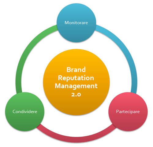 Brand Management Dissertation